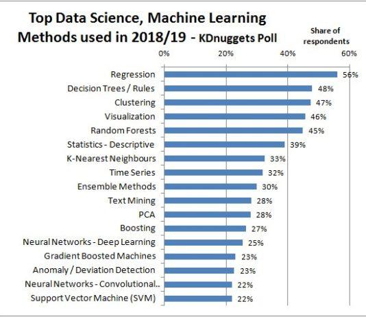 Machine Learning   DataWisdomX